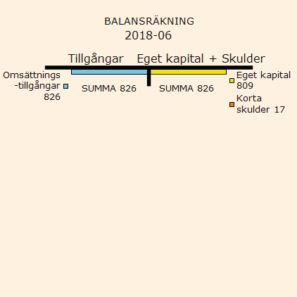 Balansräkning