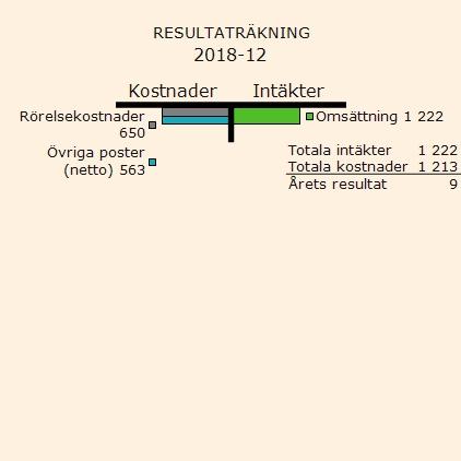 Resultaträkning